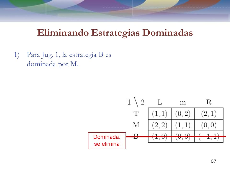 Eliminando Estrategias Dominadas 1)Para Jug.1, la estrategia B es dominada por M.