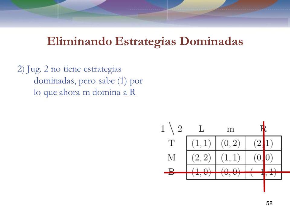 Eliminando Estrategias Dominadas 2) Jug.