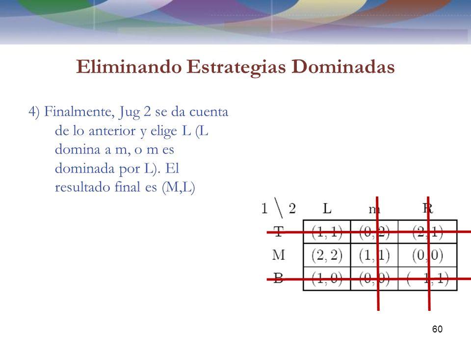 Eliminando Estrategias Dominadas 4) Finalmente, Jug 2 se da cuenta de lo anterior y elige L (L domina a m, o m es dominada por L).
