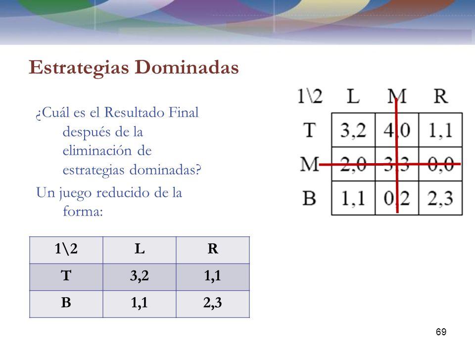 Estrategias Dominadas ¿Cuál es el Resultado Final después de la eliminación de estrategias dominadas.