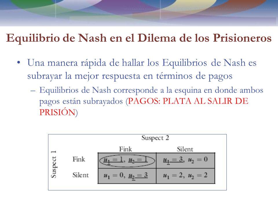 Equilibrio de Nash en el Dilema de los Prisioneros Una manera rápida de hallar los Equilibrios de Nash es subrayar la mejor respuesta en términos de pagos –Equilibrios de Nash corresponde a la esquina en donde ambos pagos están subrayados (PAGOS: PLATA AL SALIR DE PRISIÓN)