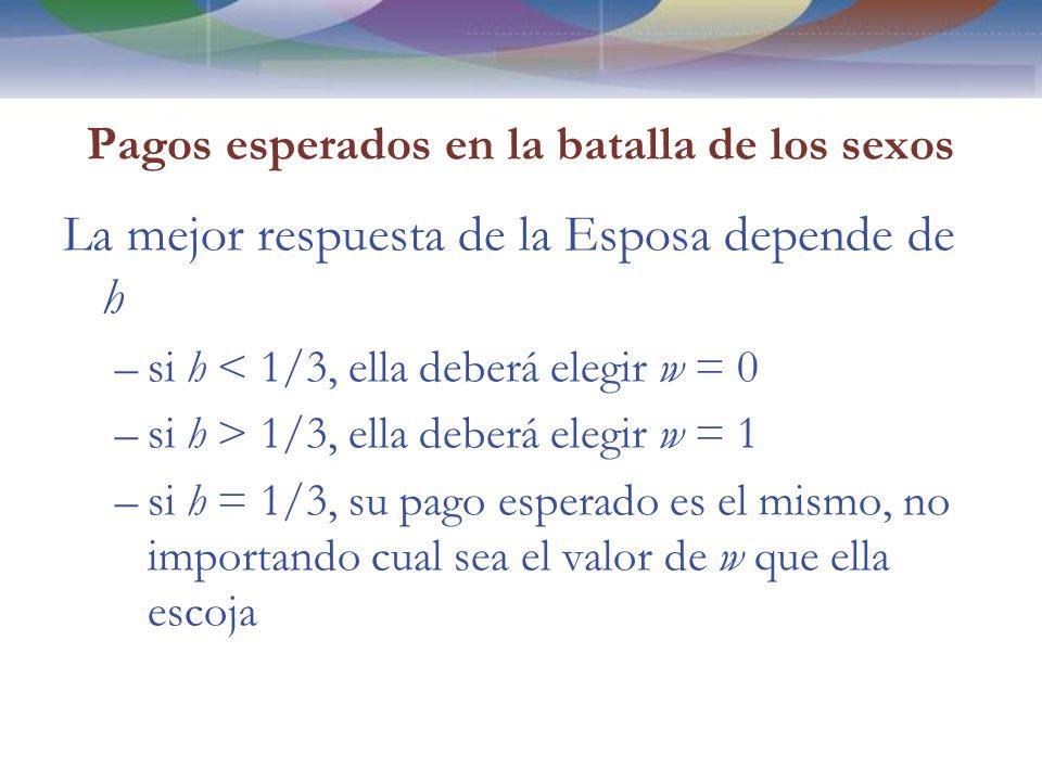 Pagos esperados en la batalla de los sexos La mejor respuesta de la Esposa depende de h –si h < 1/3, ella deberá elegir w = 0 –si h > 1/3, ella deberá elegir w = 1 –si h = 1/3, su pago esperado es el mismo, no importando cual sea el valor de w que ella escoja