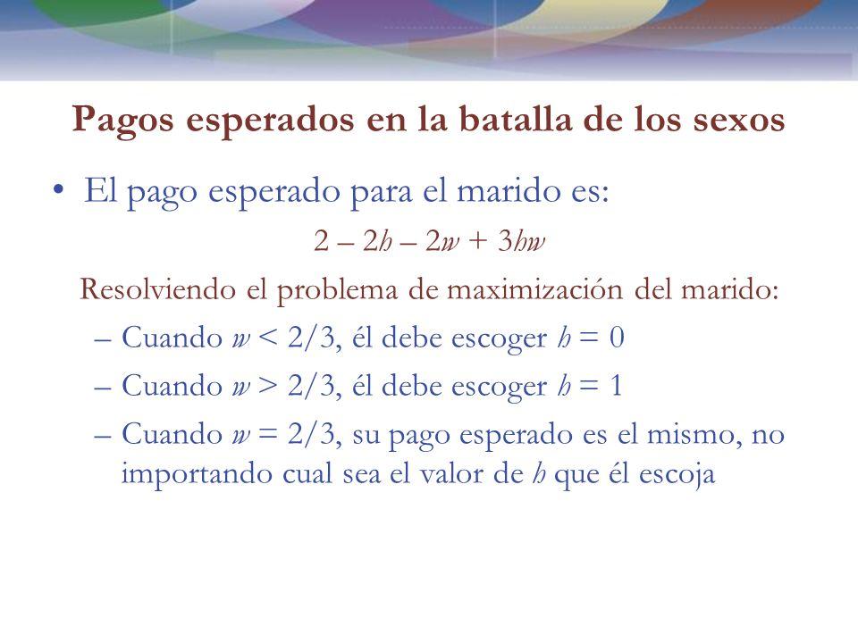 Pagos esperados en la batalla de los sexos El pago esperado para el marido es: 2 – 2h – 2w + 3hw Resolviendo el problema de maximización del marido: –Cuando w < 2/3, él debe escoger h = 0 –Cuando w > 2/3, él debe escoger h = 1 –Cuando w = 2/3, su pago esperado es el mismo, no importando cual sea el valor de h que él escoja