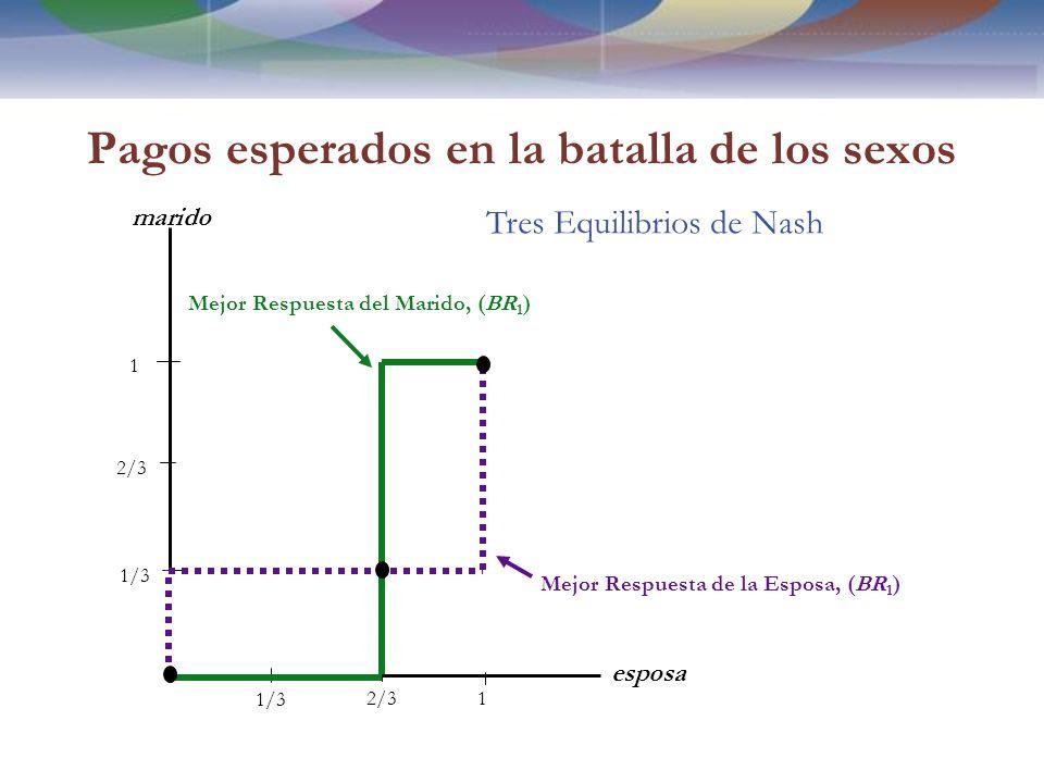 Pagos esperados en la batalla de los sexos esposa marido 1/3 2/3 1 1 Mejor Respuesta de la Esposa, (BR 1 ) Mejor Respuesta del Marido, (BR 1 ) Tres Equilibrios de Nash