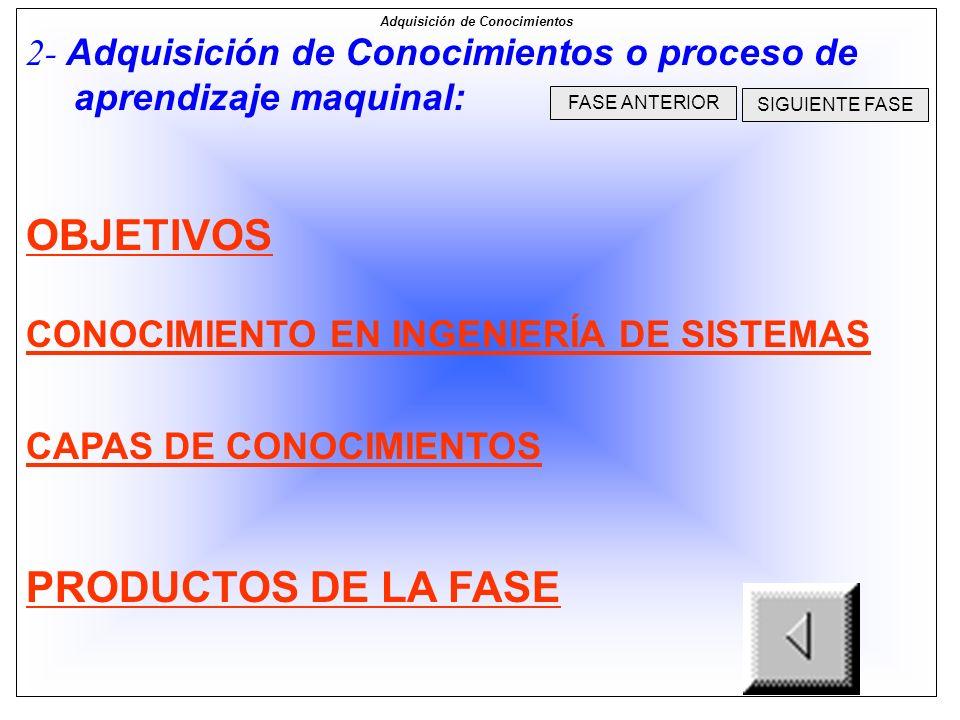 PRODUCTOS DE LA FASE I Identificacion de las clases de Conocimientos Identificación de las capas de Conocimientos de la empresa Identificación de Acti