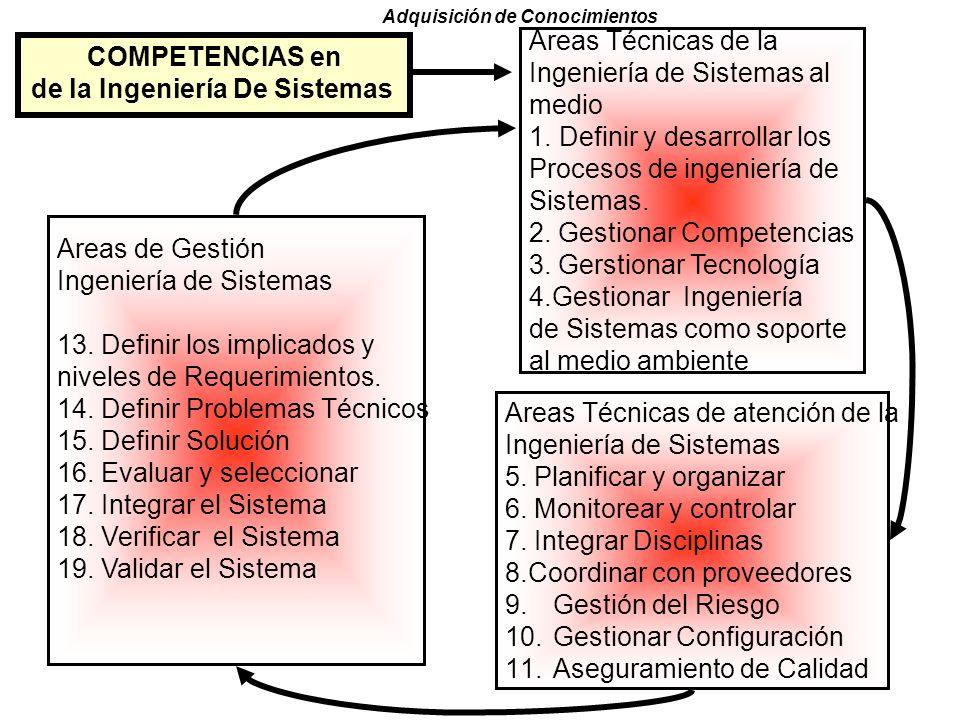 OBJETIVOS fase II Obtención del conocimiento que requiere el sistema, en forma sistematizada o automática o con la ayuda de los expertos. Este conocim
