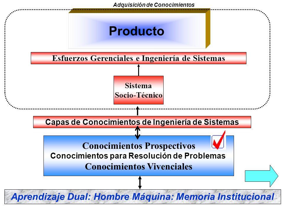 5. Planificar y organizar 6. Monitorear y controlar 7. Integrar Disciplinas 8.Coordinar con proveedores 9.Gestión del Riesgo 10.Gestionar Configuració