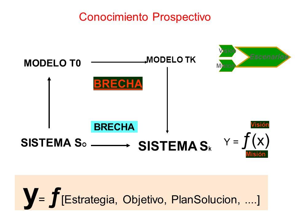 Producto Esfuerzos Gerenciales e Ingeniería de Sistemas Sistema Socio-Técnico Capas de Conocimientos de Ingeniería de Sistemas Conocimientos Prospecti