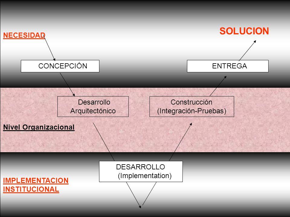 IMPLEMENTACION INSTITUCIONAL Nivel Organizacional NECESIDAD CONCEPCIÓN ENTREGA Desarrollo Arquitectónico Construcción (Integración-Pruebas) DESARROLLO (Implementation) SOLUCION
