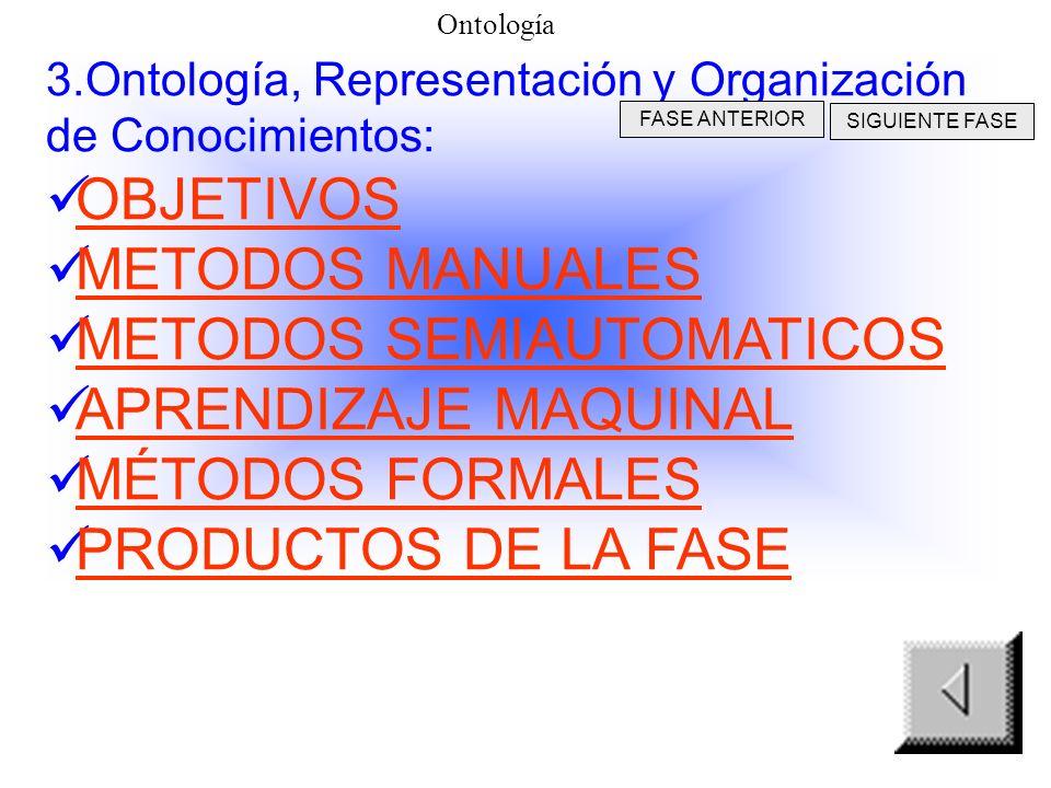 Productos de la fase II CONOCIMIENTO RECUPERADO BASES DE CONOCIMIENTOS REPOSITORIOS MAPA CONCEPTUAL DE CONOCIMIENTOS ESTRUCTURAS DE CONOCIMIENTOS Adqu