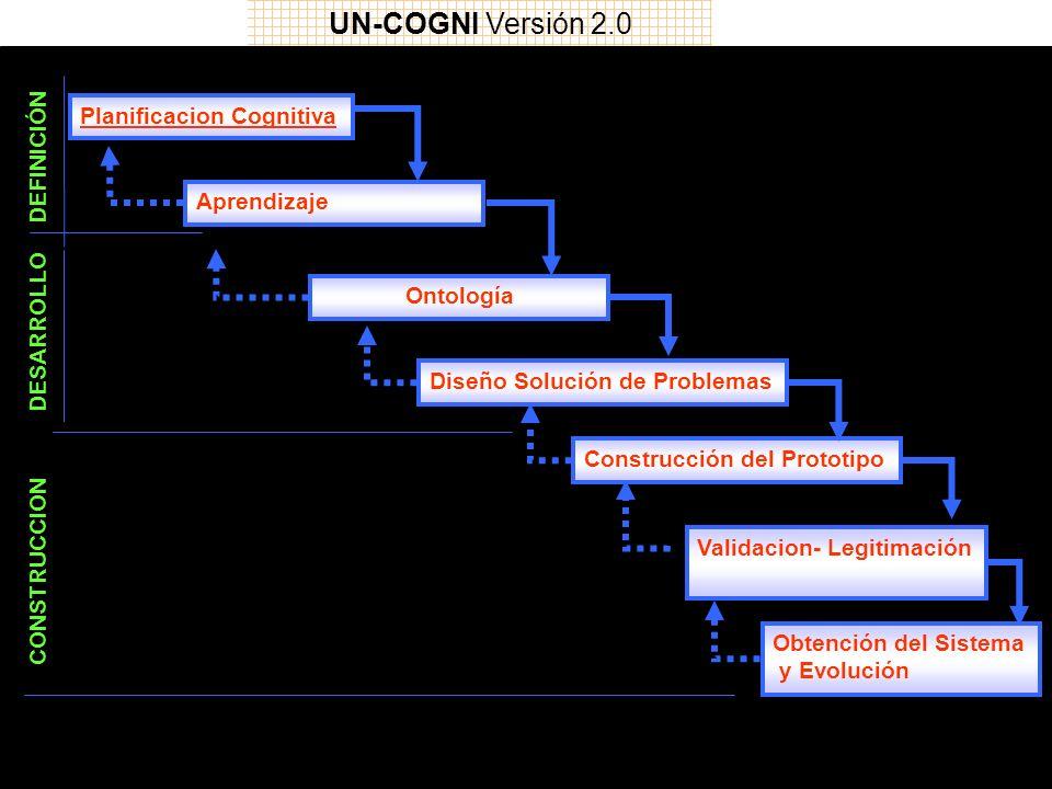 DEFINICIÓN DESARROLLO CONSTRUCCION Planificacion Cognitiva Aprendizaje Ontología Diseño Solución de Problemas Construcción del Prototipo Validacion- Legitimación Obtención del Sistema y Evolución UN-COGNI Versión 2.0