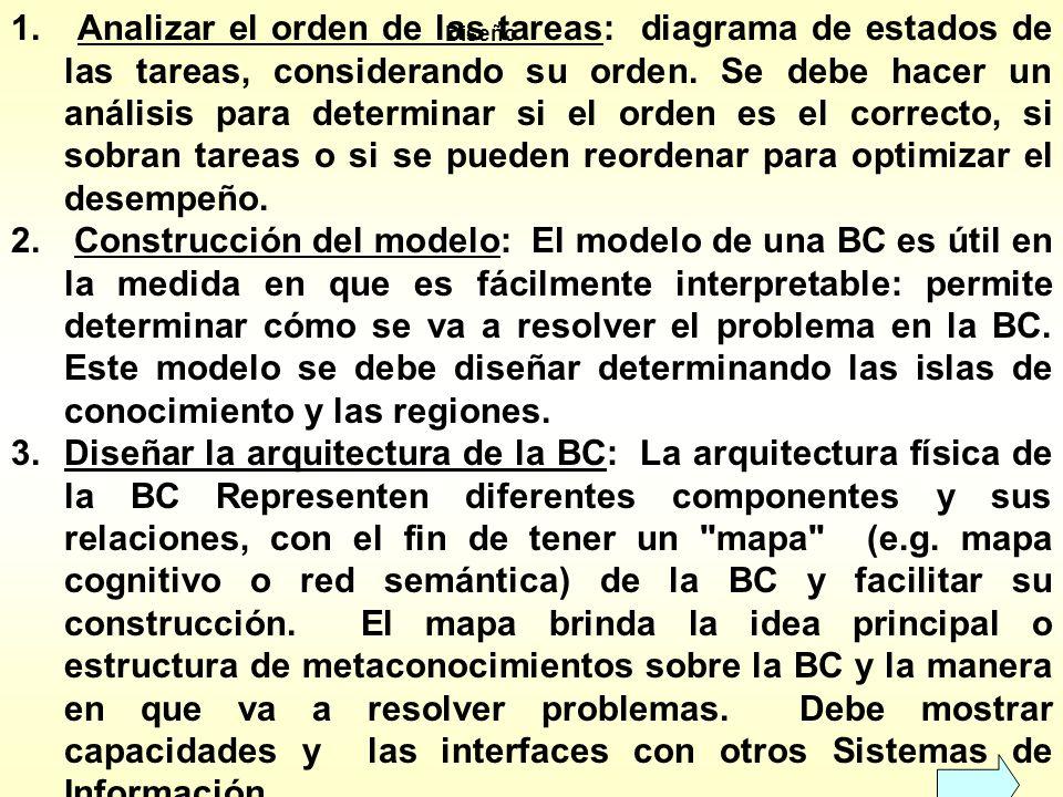Se evalúan las tareas independientemente del modelo del usuario. 1.¿se pueden descomponer las tareas? 2.¿hay diferencia entre la perspectiva del usuar