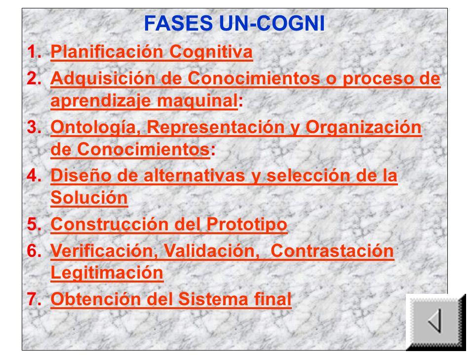 FASES UN-COGNI 1.Planificación CognitivaPlanificación Cognitiva 2.Adquisición de Conocimientos o proceso de aprendizaje maquinal:Adquisición de Conocimientos o proceso de aprendizaje maquinal 3.Ontología, Representación y Organización de Conocimientos:Ontología, Representación y Organización de Conocimientos 4.Diseño de alternativas y selección de la SoluciónDiseño de alternativas y selección de la Solución 5.Construcción del PrototipoConstrucción del Prototipo 6.Verificación, Validación, Contrastación LegitimaciónVerificación, Validación, Contrastación Legitimación 7.Obtención del Sistema finalObtención del Sistema final