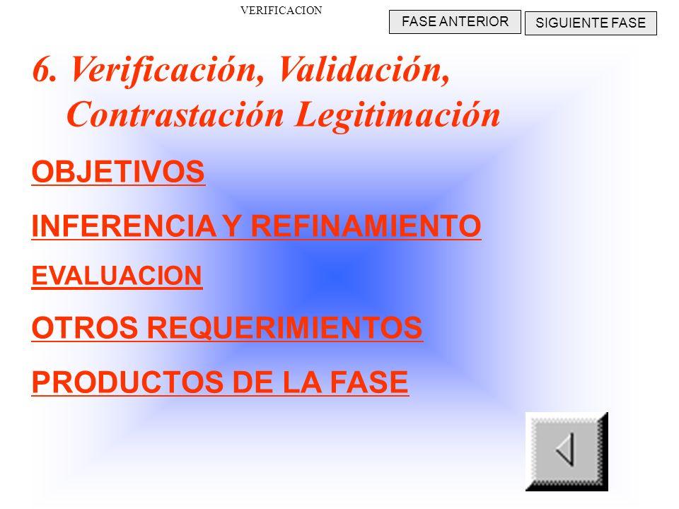 PRODUCTOS DE LA FASE V Prototipo Operacional Documentación de Pruebas de Software Resultados Efectivos y demostrados CONSTRUCCION