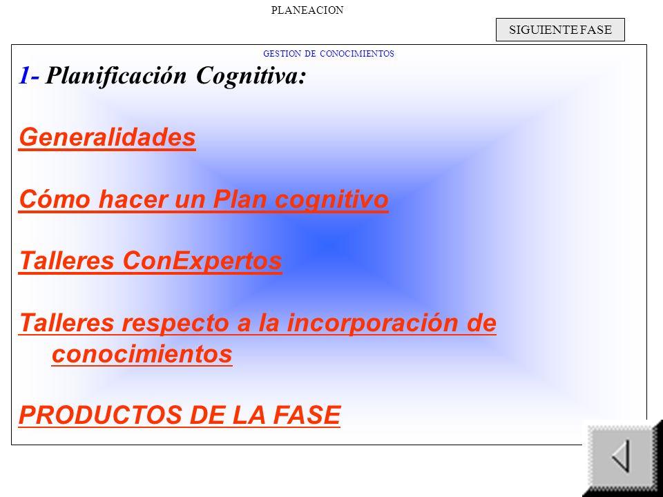 GESTION DE CONOCIMIENTOS 1- Planificación Cognitiva: Generalidades Cómo hacer un Plan cognitivo Talleres ConExpertos Talleres respecto a la incorporación de conocimientos PRODUCTOS DE LA FASE SIGUIENTE FASE PLANEACION