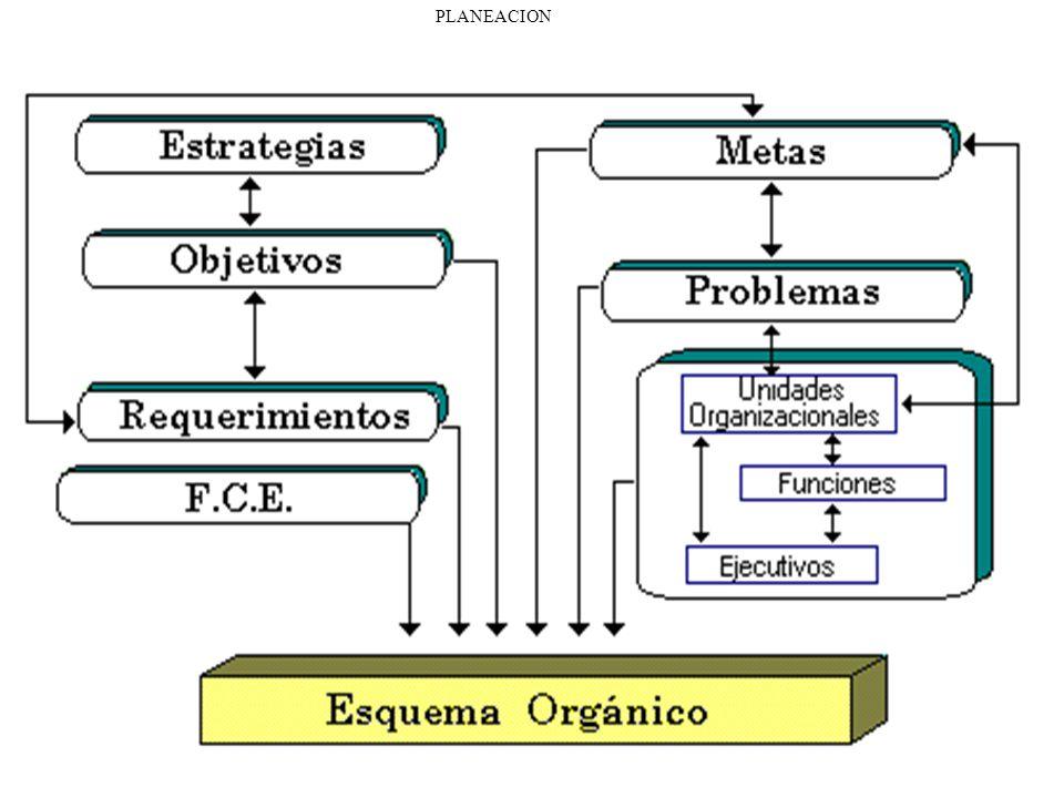 1- Generalidades Planificación Cognitiva: Determinación del sistema (estructura y componentes), el modelo (comportamiento), especificación detallada d