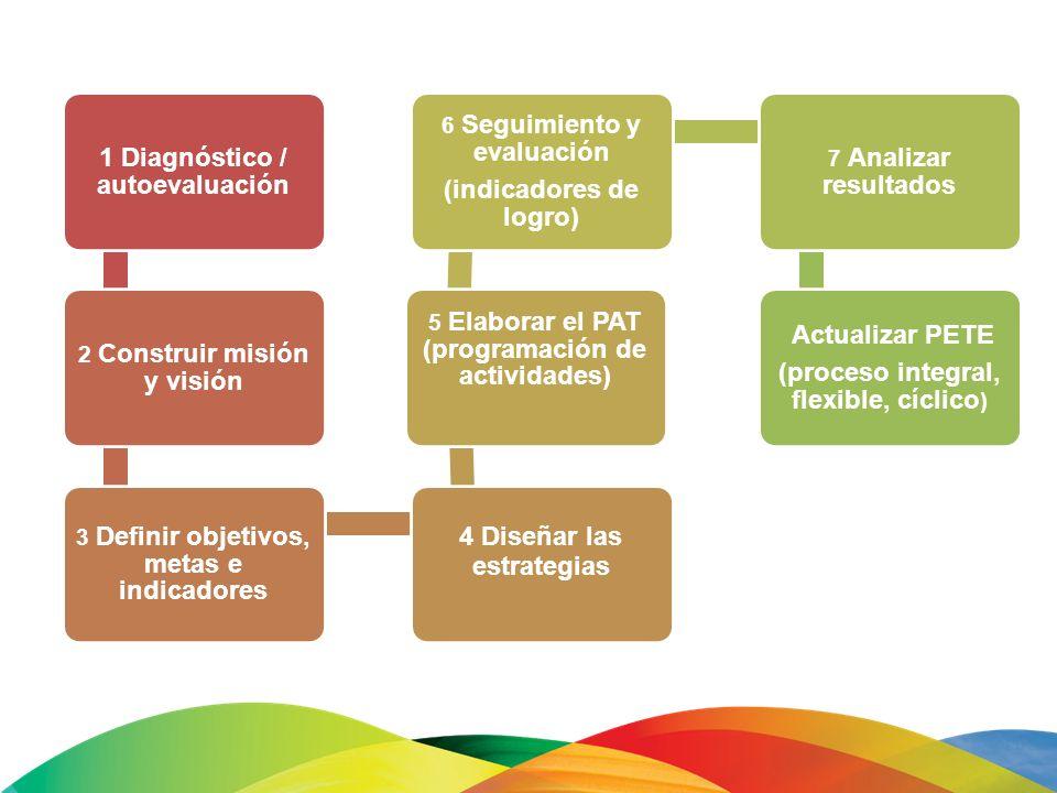 1 Diagnóstico / autoevaluación 2 Construir misión y visión 3 Definir objetivos, metas e indicadores 4 Diseñar las estrategias 5 Elaborar el PAT (progr