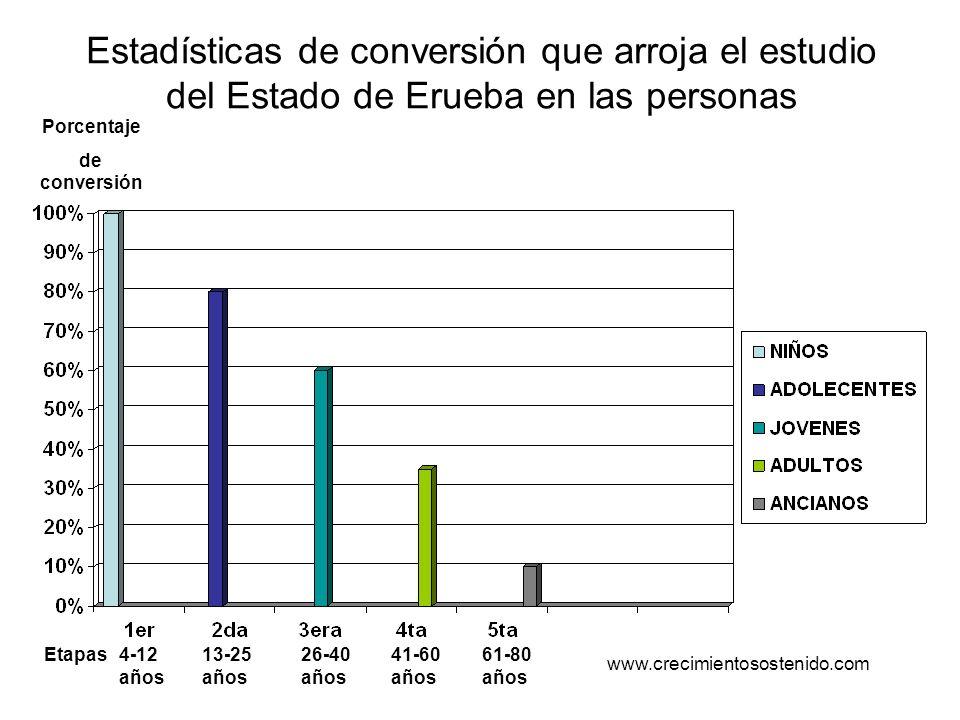 Estadísticas de conversión que arroja el estudio del Estado de Erueba en las personas 13-25 años 26-40 años 41-60 años 61-80 años 4-12 años Etapas Por