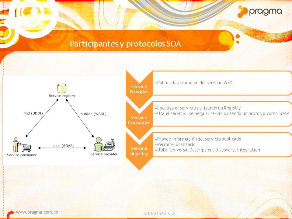 Participantes y protocolos SOA © PRAGMA S.A. 12 Service Provider Publica la definición del servicio WSDL Service Consumer Localiza el servicio utiliza