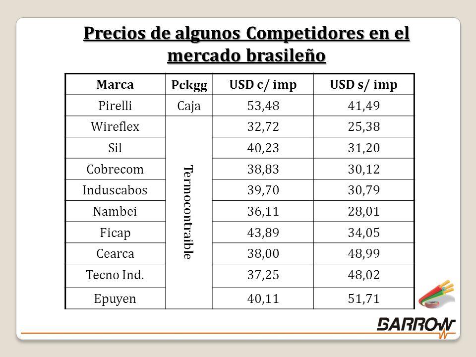 Marca Pckgg USD c/ impUSD s/ imp Pirelli Caja 53,4841,49 Wireflex Termocontraible 32,7225,38 Sil40,2331,20 Cobrecom38,8330,12 Induscabos39,7030,79 Nambei36,1128,01 Ficap43,8934,05 Cearca38,0048,99 Tecno Ind.37,2548,02 Epuyen40,1151,71 Precios de algunos Competidores en el mercado brasileño 18