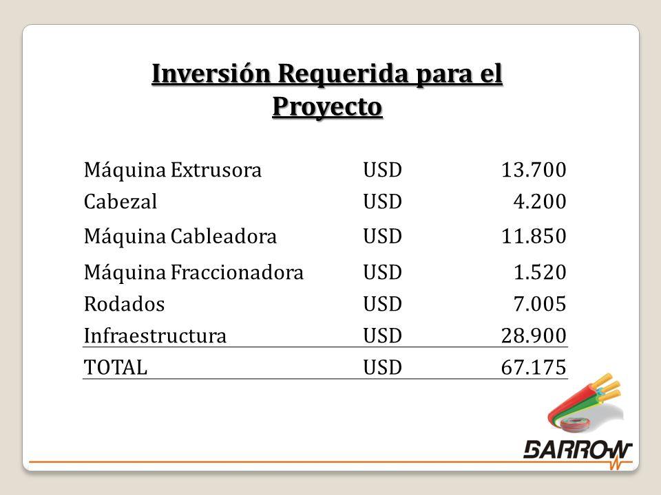Inversión Requerida para el Proyecto Máquina ExtrusoraUSD13.700 CabezalUSD4.200 Máquina CableadoraUSD11.850 Máquina FraccionadoraUSD1.520 RodadosUSD7.005 InfraestructuraUSD28.900 TOTALUSD67.175 24