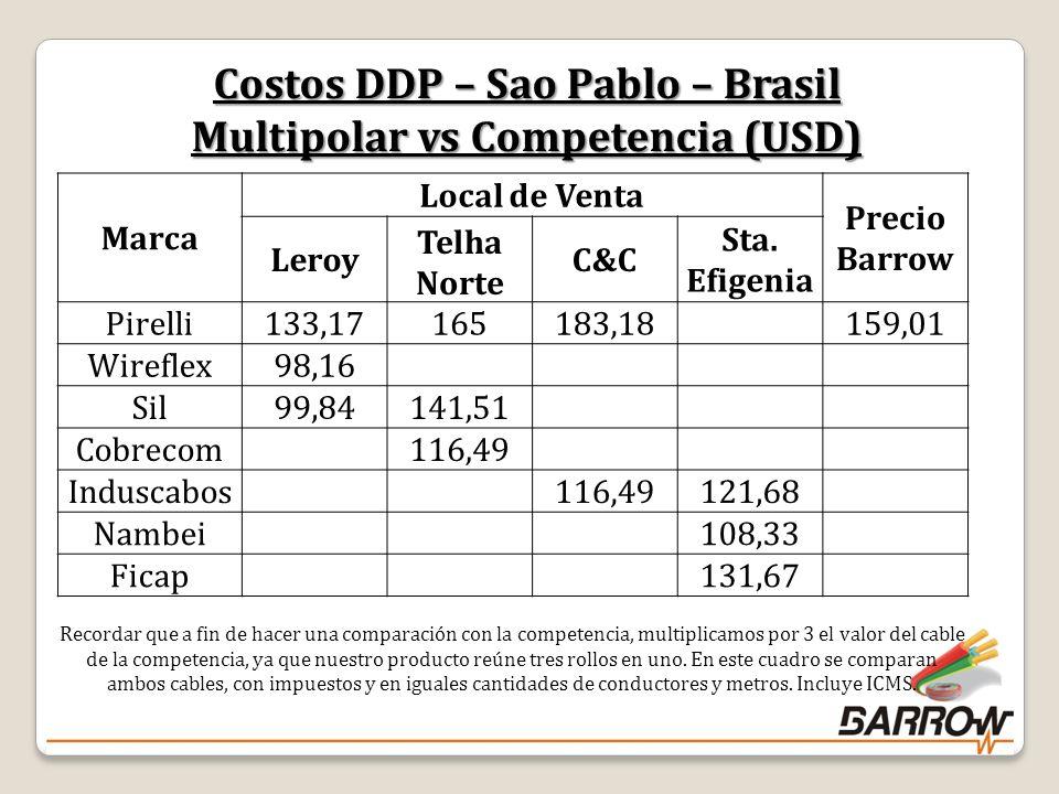Costos DDP – Sao Pablo – Brasil Multipolar vs Competencia (USD) Marca Local de Venta Precio Barrow Leroy Telha Norte C&C Sta.