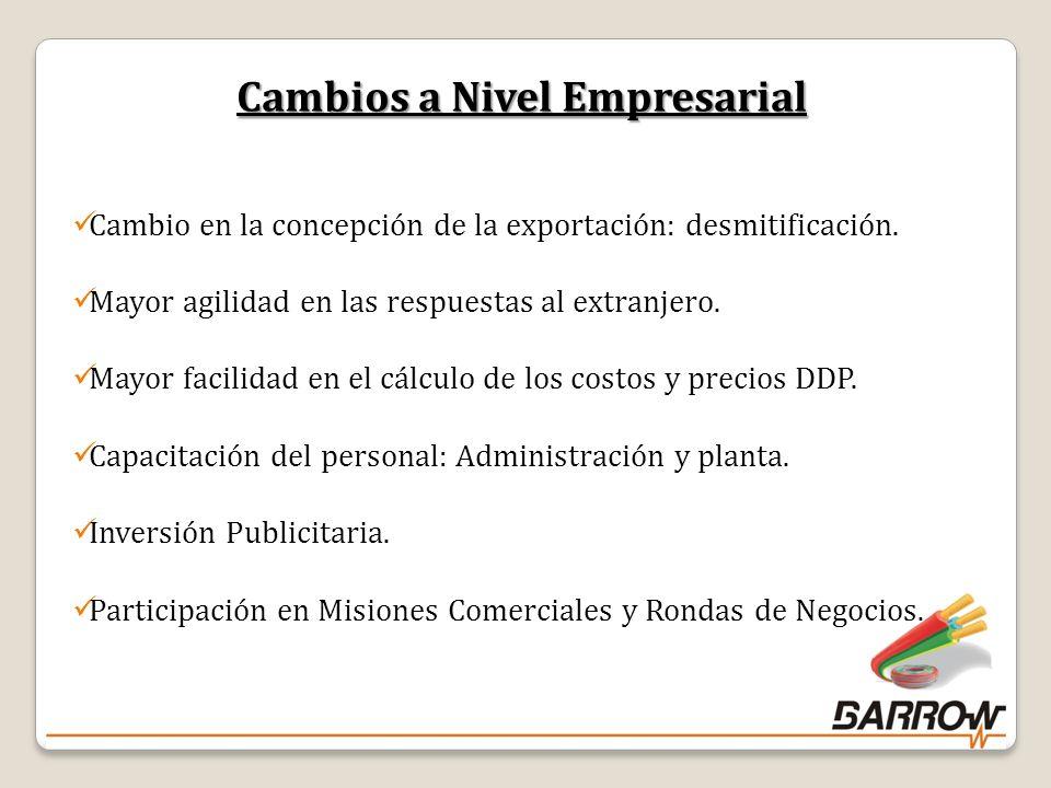 32 Cambios a Nivel Empresarial Cambio en la concepción de la exportación: desmitificación.