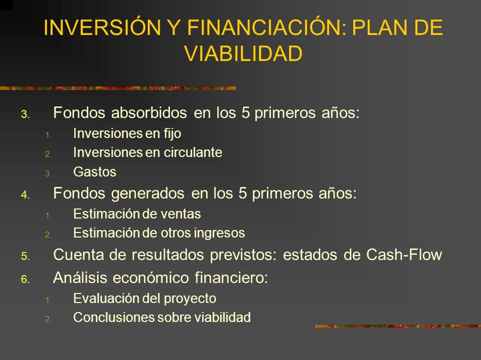 INVERSIÓN Y FINANCIACIÓN: PLAN DE VIABILIDAD 3. Fondos absorbidos en los 5 primeros años: 1. Inversiones en fijo 2. Inversiones en circulante 3. Gasto