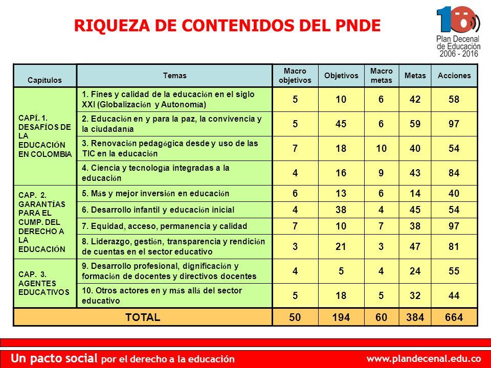 www.plandecenal.edu.co Un pacto social por el derecho a la educación RIQUEZA DE CONTENIDOS DEL PNDE Cap í tulos Temas Macro objetivos Objetivos Macro metas MetasAcciones CAP Í.