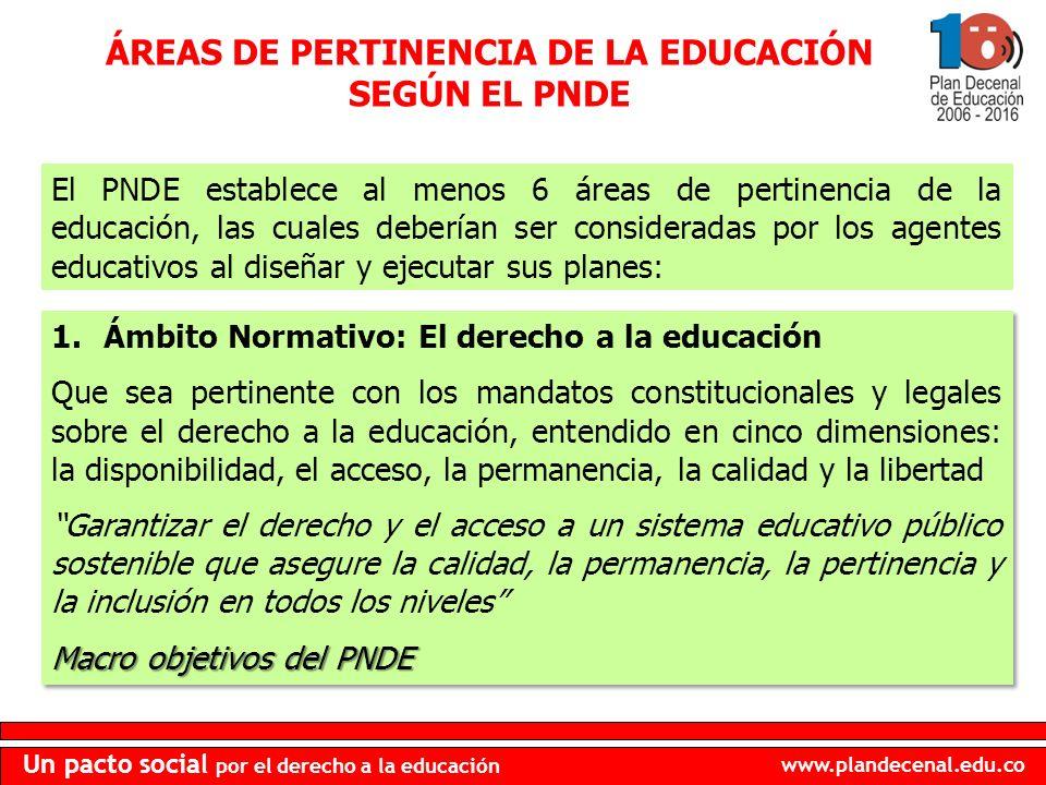 www.plandecenal.edu.co Un pacto social por el derecho a la educación ÁREAS DE PERTINENCIA DE LA EDUCACIÓN SEGÚN EL PNDE El PNDE establece al menos 6 áreas de pertinencia de la educación, las cuales deberían ser consideradas por los agentes educativos al diseñar y ejecutar sus planes: 1.Ámbito Normativo: El derecho a la educación Que sea pertinente con los mandatos constitucionales y legales sobre el derecho a la educación, entendido en cinco dimensiones: la disponibilidad, el acceso, la permanencia, la calidad y la libertad Garantizar el derecho y el acceso a un sistema educativo público sostenible que asegure la calidad, la permanencia, la pertinencia y la inclusión en todos los niveles Macro objetivos del PNDE 1.Ámbito Normativo: El derecho a la educación Que sea pertinente con los mandatos constitucionales y legales sobre el derecho a la educación, entendido en cinco dimensiones: la disponibilidad, el acceso, la permanencia, la calidad y la libertad Garantizar el derecho y el acceso a un sistema educativo público sostenible que asegure la calidad, la permanencia, la pertinencia y la inclusión en todos los niveles Macro objetivos del PNDE