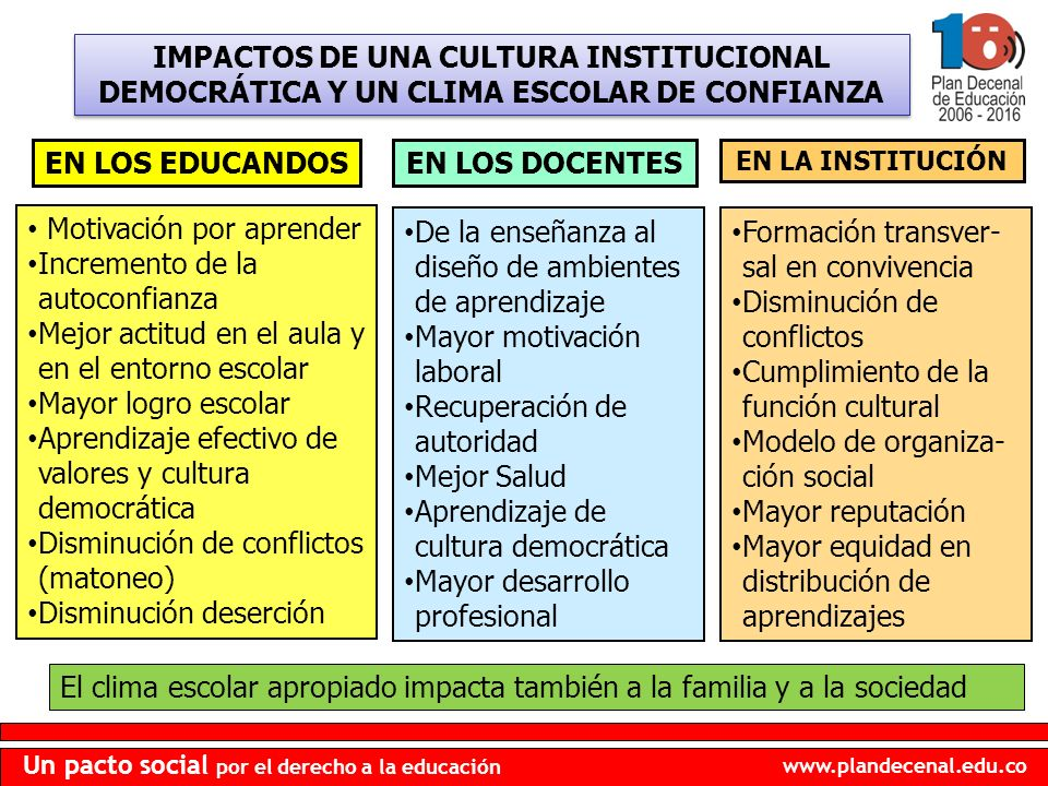 www.plandecenal.edu.co Un pacto social por el derecho a la educación IMPACTOS DE UNA CULTURA INSTITUCIONAL DEMOCRÁTICA Y UN CLIMA ESCOLAR DE CONFIANZA EN LOS EDUCANDOSEN LOS DOCENTES EN LA INSTITUCIÓN Motivación por aprender Incremento de la autoconfianza Mejor actitud en el aula y en el entorno escolar Mayor logro escolar Aprendizaje efectivo de valores y cultura democrática Disminución de conflictos (matoneo) Disminución deserción De la enseñanza al diseño de ambientes de aprendizaje Mayor motivación laboral Recuperación de autoridad Mejor Salud Aprendizaje de cultura democrática Mayor desarrollo profesional Formación transver- sal en convivencia Disminución de conflictos Cumplimiento de la función cultural Modelo de organiza- ción social Mayor reputación Mayor equidad en distribución de aprendizajes El clima escolar apropiado impacta también a la familia y a la sociedad