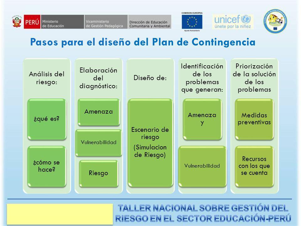 Pasos para el diseño del Plan de Contingencia Análisis del riesgo: ¿qué es.