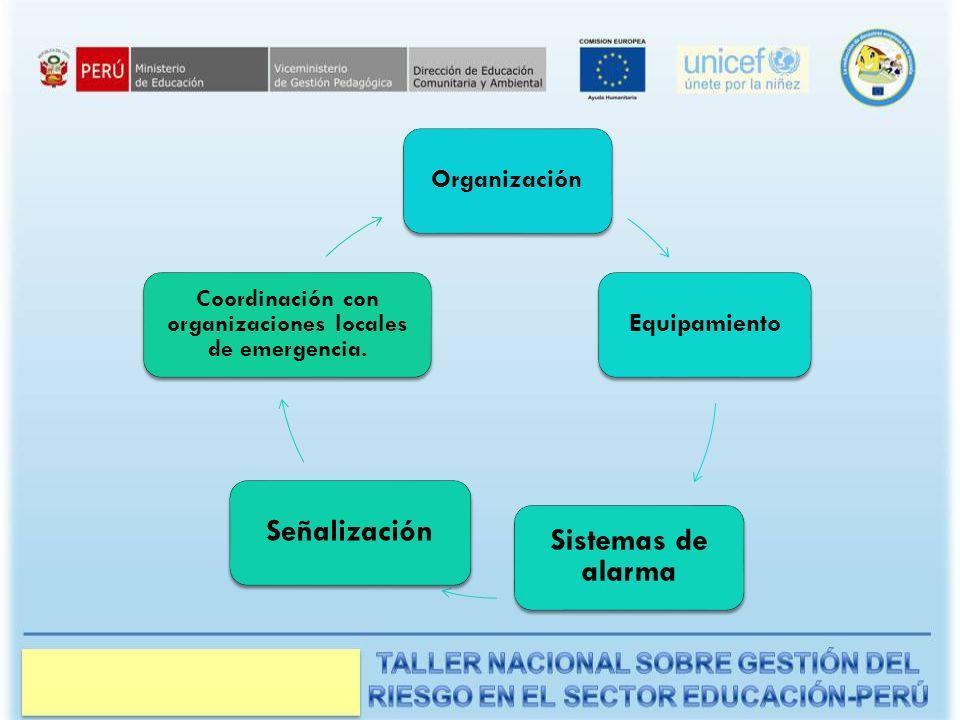 OrganizaciónEquipamiento Sistemas de alarma Señalización Coordinación con organizaciones locales de emergencia.