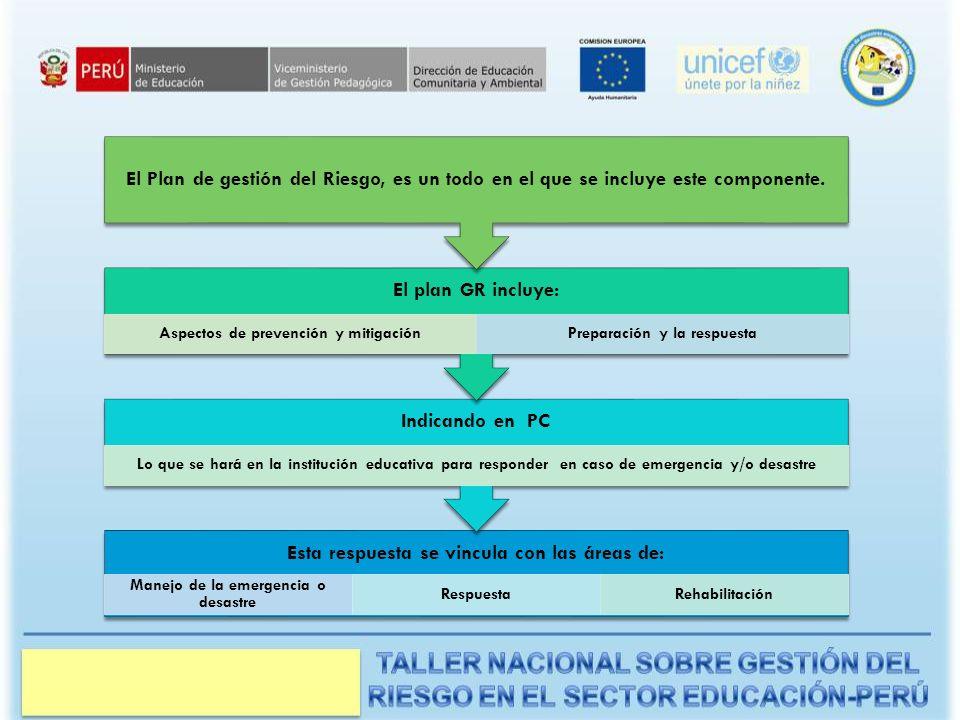 Características de un Plan de Contingencia