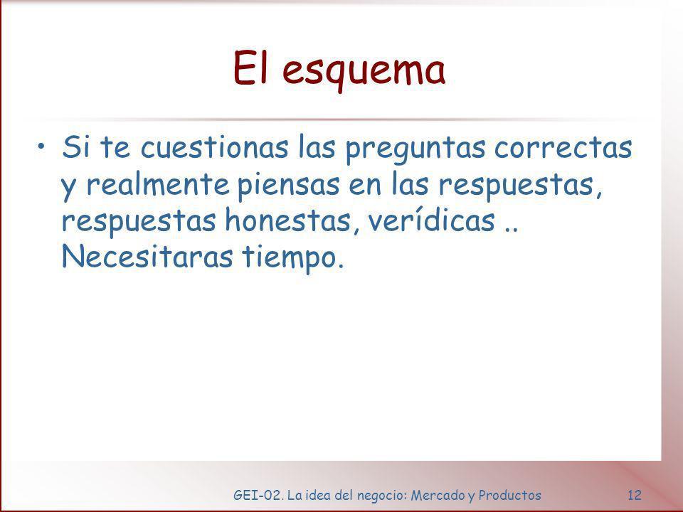 GEI-02. La idea del negocio: Mercado y Productos12 El esquema Si te cuestionas las preguntas correctas y realmente piensas en las respuestas, respuest