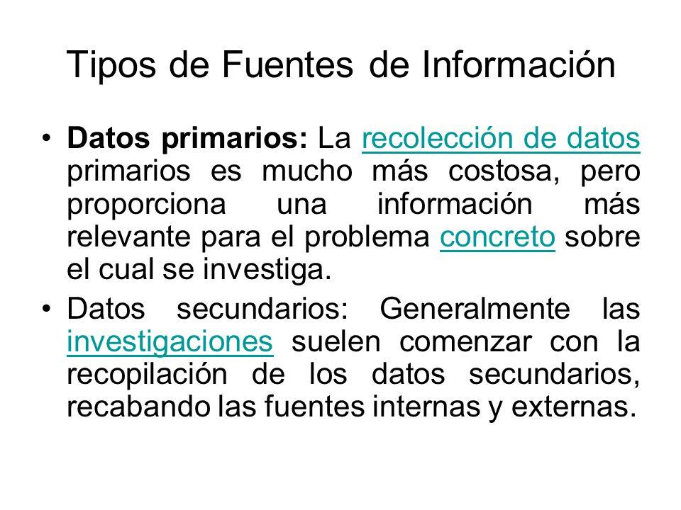 Tipos de Fuentes de Información Datos primarios: La recolección de datos primarios es mucho más costosa, pero proporciona una información más relevant
