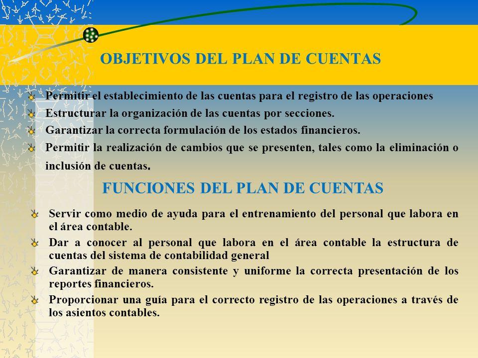 OBJETIVOS DEL PLAN DE CUENTAS Permitir el establecimiento de las cuentas para el registro de las operaciones Estructurar la organización de las cuenta