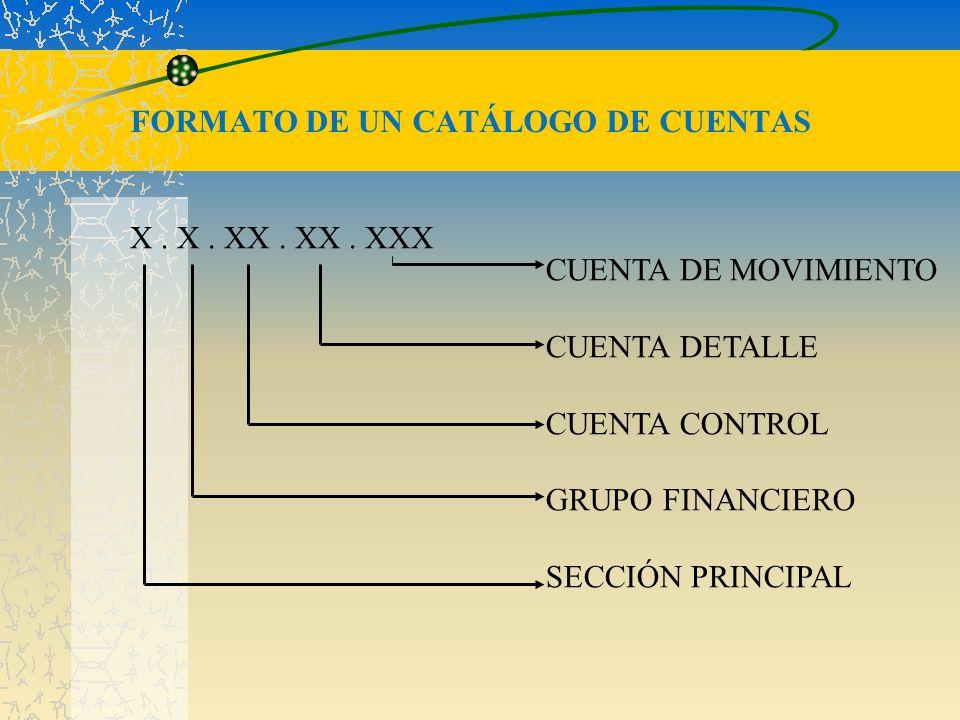 FORMATO DE UN CATÁLOGO DE CUENTAS X. X. XX. XX. XXX CUENTA DE MOVIMIENTO CUENTA DETALLE CUENTA CONTROL GRUPO FINANCIERO SECCIÓN PRINCIPAL