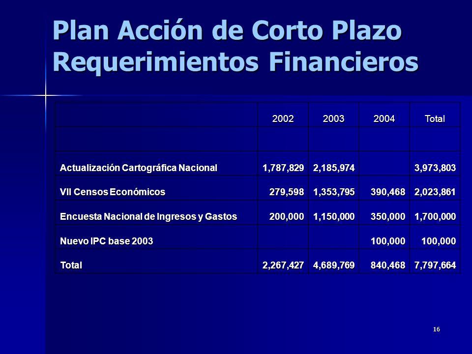 16 Plan Acción de Corto Plazo Requerimientos Financieros 200220032004Total Actualización Cartográfica Nacional 1,787,8292,185,974 3,973,803 VII Censos