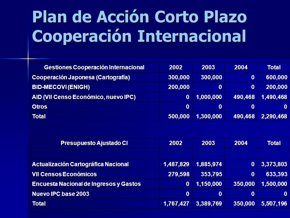 17 Plan de Acción Corto Plazo Cooperación Internacional Gestiones Cooperación Internacional 200220032004Total Cooperación Japonesa (Cartografía) 300,000300,0000600,000 BID-MECOVI (ENIGH) 200,00000200,000 AID (VII Censo Económico, nuevo IPC) 01,000,000490,4681,490,468 Otros0000 Total500,0001,300,000490,4682,290,468 Presupuesto Ajustado CI 200220032004Total Actualización Cartográfica Nacional 1,487,8291,885,97403,373,803 VII Censos Económicos 279,598353,7950633,393 Encuesta Nacional de Ingresos y Gastos 01,150,000350,0001,500,000 Nuevo IPC base 2003 0000 Total1,767,4273,389,769350,0005,507,196