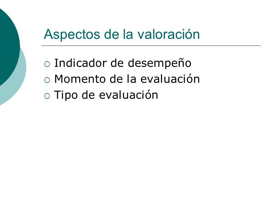 Tipos de valoración Autovaloración (el alumno) Covaloración (los compañeros) Heterovaloración (el profesor, el departamento, la institución, una empresa)