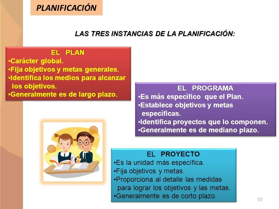 PLANIFICACIÓN LAS TRES INSTANCIAS DE LA PLANIFICACIÓN: EL PLAN Carácter global. Fija objetivos y metas generales. Identifica los medios para alcanzar