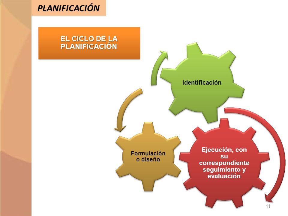 PLANIFICACIÓN Ejecución, con su correspondiente seguimiento y evaluación Formulación o diseño Identificación EL CICLO DE LA PLANIFICACIÓN 11
