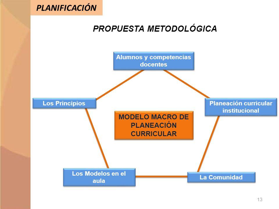PLANIFICACIÓN PROPUESTA METODOLÓGICA MODELO MACRO DE PLANEACIÓN CURRICULAR Alumnos y competencias docentes Los Principios Los Modelos en el aula La Co