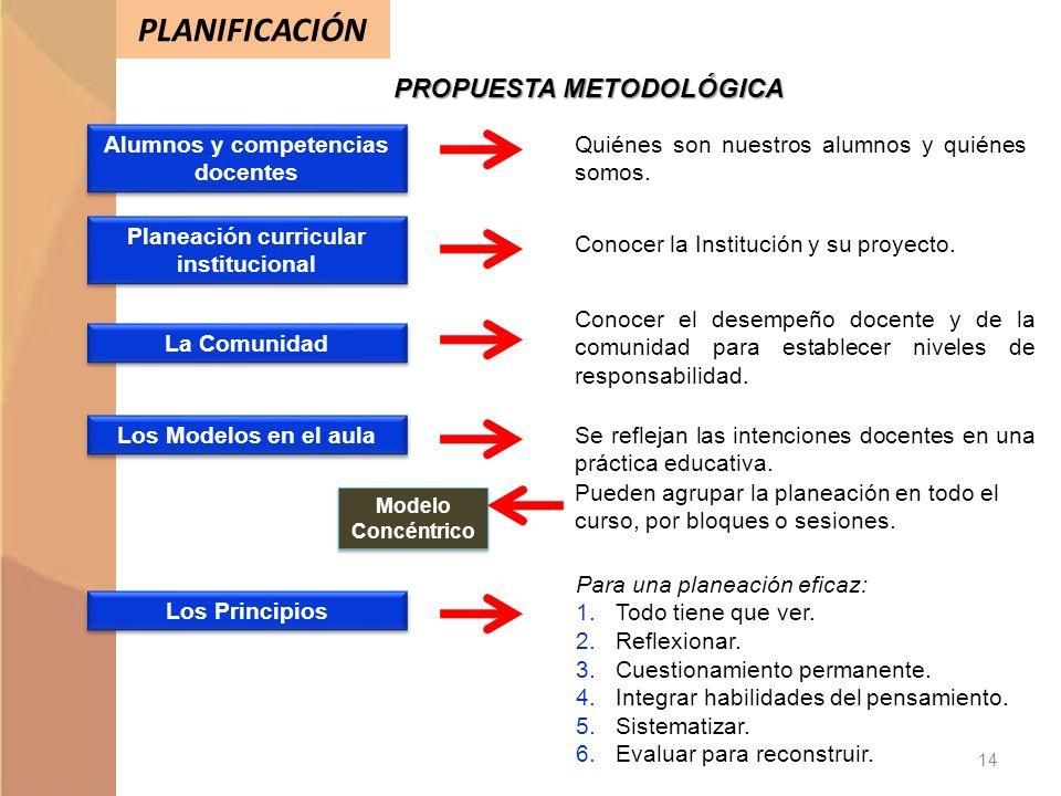 PLANIFICACIÓN PROPUESTA METODOLÓGICA Modelo Concéntrico Alumnos y competencias docentes Los Principios Los Modelos en el aula La Comunidad Planeación