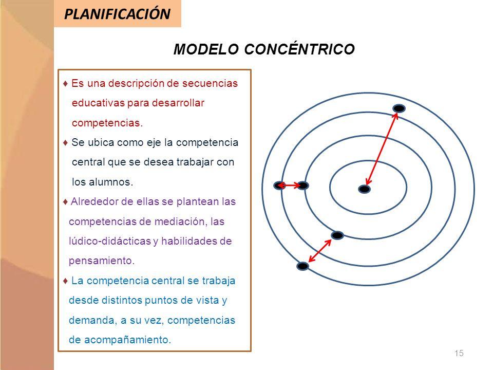 PLANIFICACIÓN MODELO CONCÉNTRICO Es una descripción de secuencias educativas para desarrollar competencias. Se ubica como eje la competencia central q