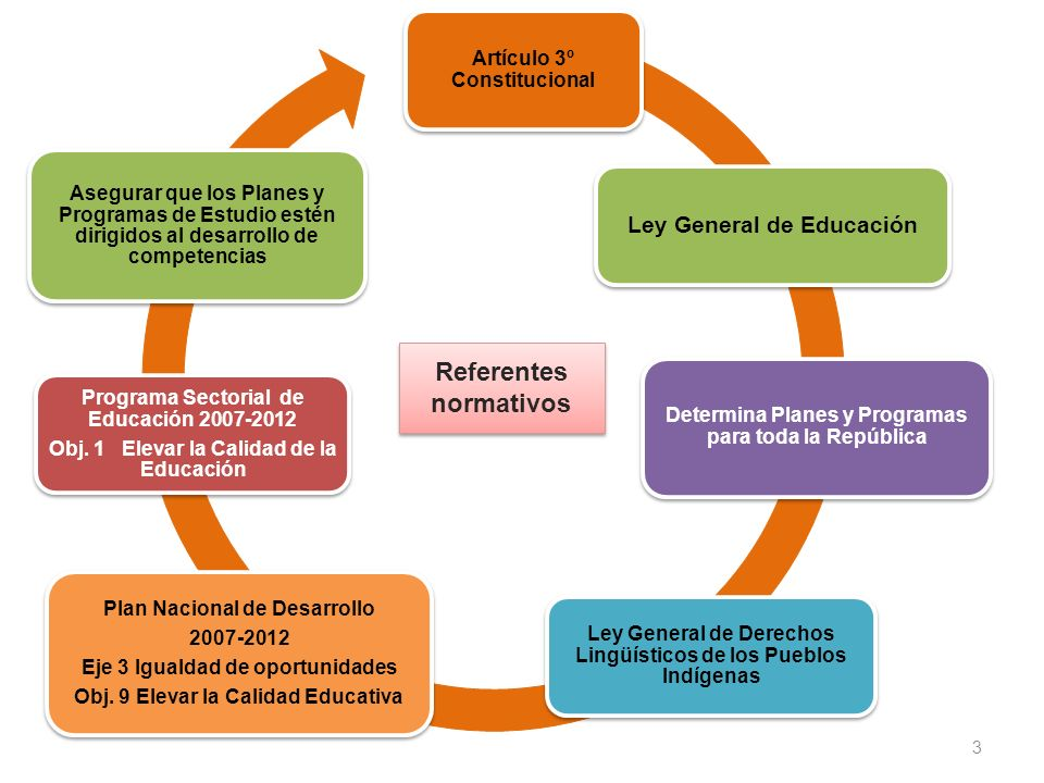 3 Artículo 3º Constitucional Ley General de Educación Determina Planes y Programas para toda la República Ley General de Derechos Lingüísticos de los