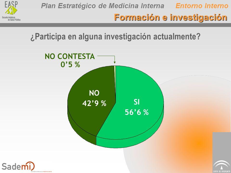 Plan Estratégico de Medicina Interna ¿Participa en alguna investigación actualmente? NO 429 % SI 566 % NO CONTESTA 05 % Entorno Interno Formación e in