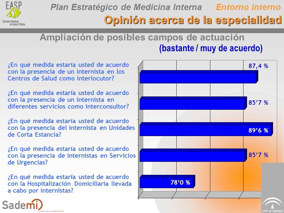 Plan Estratégico de Medicina Interna Ampliación de posibles campos de actuación 87,4 % ¿En qué medida estaría usted de acuerdo con la presencia de un