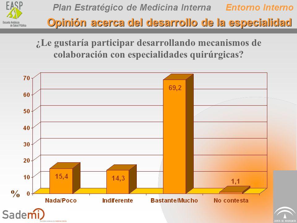 Plan Estratégico de Medicina Interna ¿Le gustaría participar desarrollando mecanismos de colaboración con especialidades quirúrgicas? Entorno Interno